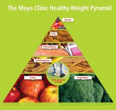 Mayo Clinic Healthy Weight Pyramid -- learn more about the Mayo Clinic Diet   Breast Cancer: Reducing Our Risk #BreakfastGreens http://www.nationalbreastcenter.com