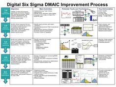Digital Six Sigma DMAIC Improvement Process Objective Main Activities Key Deliverables <ul><li>Team Charter </li></ul><ul>...
