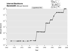 Singularity is Near -SIN Graph - Internet Backbone Bandwidth