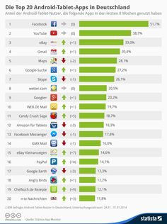 Infografik: Die Top 20 Android-Tablet-Apps in Deutschland | Statista