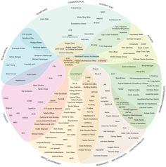 """Gallery of Architecture's """"Political Compass"""": A Taxonomy of Emerging Architecture in One Diagram - 7"""