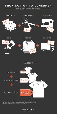 Designer T-shirt evolution; from cotton to your torso.