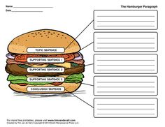 """TEACH YOUR CHILD TO READ - Hamburger paragraph: Helps kids understand paragraph structure. The two """"buns"""" (the topic sentence and conclusion) hold the """"meat"""" of each paragraph. Paragraph Structure, Essay Structure, Paragraph Writing, Essay Writing, Opinion Writing, Persuasive Writing, Writing Rubrics, Academic Writing, Writing Paper"""