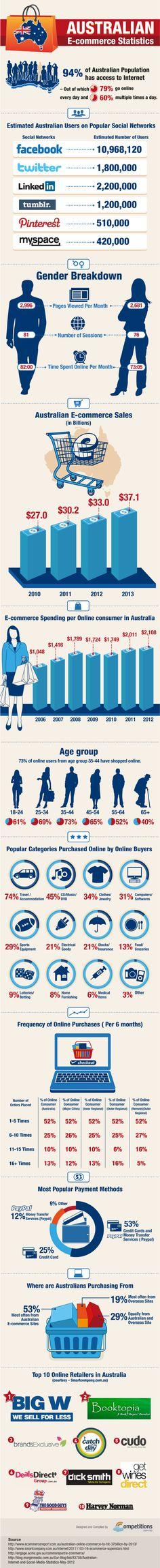 #infografia sobre el eCommerce en Australia