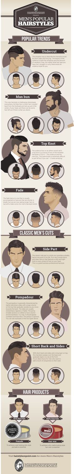 Una clasificación muy acertada de los cortes de cabellos para caballeros. #HairStyle