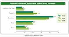 71% of Consumers Think Green When Purchasing
