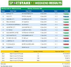 #SportStake13 Weekend Results - 10 December 2016  https://www.playcasino.co.za/sportstake-weekend-results-10-december-2016.html
