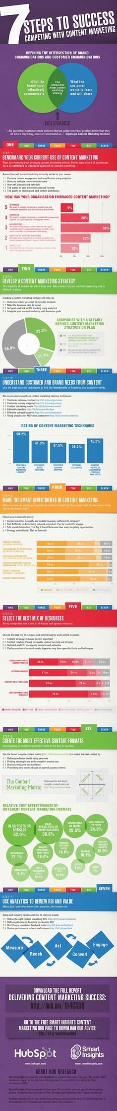 Competing With Content Marketing: 7 Steps to Success [Infographic], by HubSpot & Smart Insights Inbound Marketing, Marketing Digital, Marketing Direct, Marketing Technology, Content Marketing Strategy, Marketing And Advertising, Business Marketing, Internet Marketing, Online Marketing