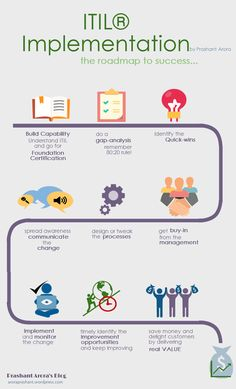 itil-implementation-roadmap.png (800×1322)