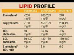 Lipid panel