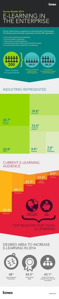 Educational infographic : Kineo #eLearning in the Enterprise Survey Results 2013
