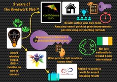 5 year journey of The Homework Club www. Homework Club, Own Home, Psychology, Infographic, Learning, 5 Years, Evolution, Journey, The Journey