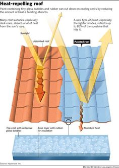 cool roof paint diagram
