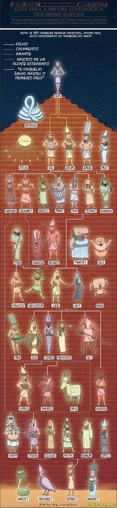 Árvore Genealógica dos Deuses Egípcios.                                                                                                                                                      Mais