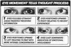 Eye movement tells thought process.