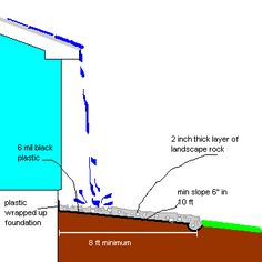 Minimum area surrounding house for draining properly without gutters