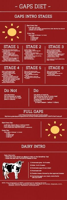 Diet Infographic GAPS Diet Infographic - Cheat Sheet for the intro diet!GAPS Diet Infographic - Cheat Sheet for the intro diet! Gaps Diet Recipes, Paleo Diet, Real Food Recipes, Cleanse Recipes, Healthy Recipes, Top Recipes, Keto Meal, Healthy Meals, Easy Recipes
