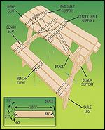 Steps to Build a Picnic Table at The Home Depot