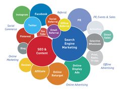 http://commonseoquestions.com/2014/03/10/how-does-digital-marketing-work-2/  How Does Digital Marketing Work? It shows how the digital martketing works and the SEO, online marketing, PR, etc. are all included to make a successful digital marketing.