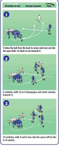 Rugby coaching back row move Rugby Training, Training Plan, Rugby Time, Rugby Workout, Sports Humor, Funny Sports, Rugby Drills, Rugby Poster, Rugby Coaching