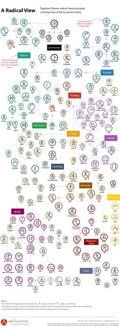 A Radical View - gotCharacters - source for this (somewhat) interactive graphic, and a really nice organization of (most) radicals.