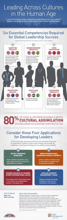 Leading Across Cultures Infographic - Global #Competencies, #Skills and #Leadership