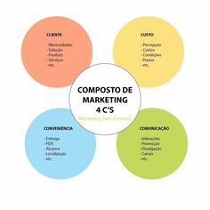 Há os 4 C'S do marketing O composto sob o ponto de vista do consumidor. Interessante para você descobrir o pensamento do seu cliente mas também para você tentar avaliar seus concorrentes.