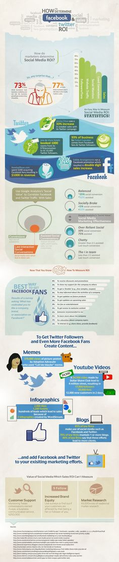 The ROI of Facebook and Twitter [infographic]