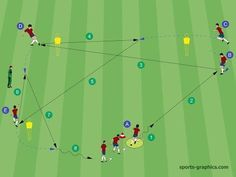 When you participate in soccer training, you will find that you are introduced to many different types of methods of play. One of the most important aspects of your soccer training regime is learning the basics of kicking the soccer b Soccer Passing Drills, Football Coaching Drills, Hockey Drills, Soccer Skills, Youth Soccer, Soccer Games, Football Is Life, Football Soccer, Football Coaches
