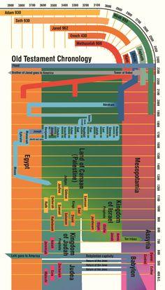 Old Testament scripture mastery. #ldsseminary #lds #bible pinterest.com/jaustin4012/biblical-world/