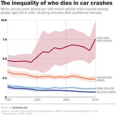 Poor People Are More Likely To Die While Driving Than Ever Before