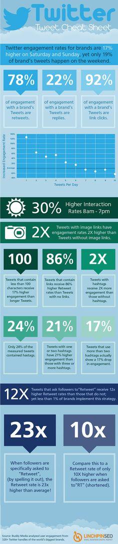 Infographic Twitter Tweet Cheat Sheet
