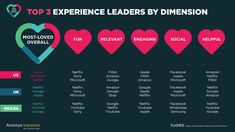 Netflix, Apple, Google, Microsoft, YouTube Are Most-Loved Brands, Reveals The Love Index 2016 From Accenture Interactive | Accenture Newsroom