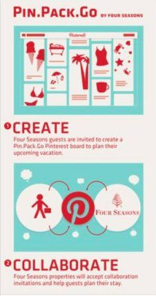 Four Seasons called out as a best practice for their Pin Pack and Go program. - Content Marketing Institute
