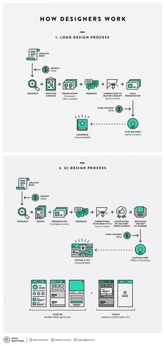 How Designers Work. Undecovering Workflows Infographic  http://visual.ly/how-designers-work-undecovering-workflows