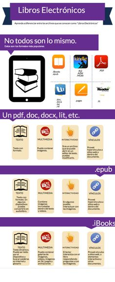 Formatos de libros electrónicos #infografia #infographic