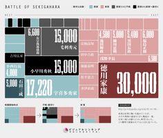 関ヶ原の戦いにおける東軍西軍の戦力をインフォグラフィックにしたもの(出典:http://www.visualthinking.jp/archives/5603)