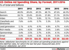 US Online Ad Spending Share, by Format, 2011-2016, as of Jan 2012