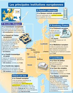 Fiche exposés : Les principales institutions européennes - - Pctr UP Ap French, French Class, French Lessons, Learn French, French Stuff, College Years, College Life, Juventus Italia, French Resources