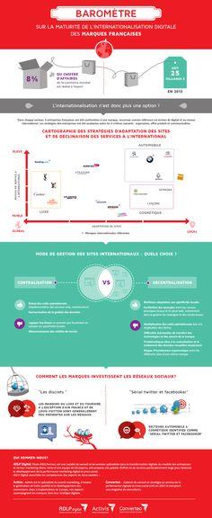 infographie Baromètre Converteo - La maturité de l'internationalisation digitale des marques françaises