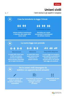 Unioni civili: i temi esclusi e gli aspetti in sospeso - l'infografica http://blog.openpolis.it/2016/05/13/unioni-civili-cosa-cambia-cosa-no-aspetti-sospesi/8046