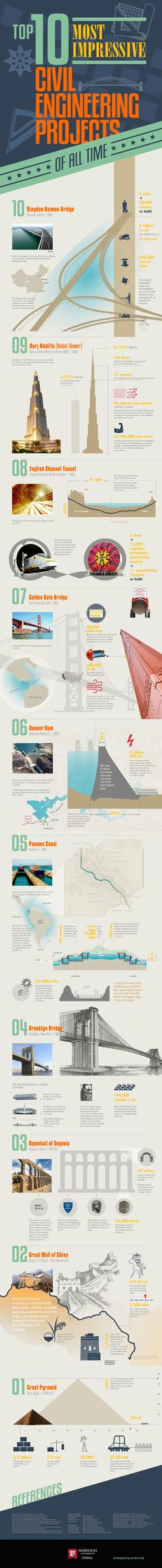 Infographic - Top 10 Most Impressive Civil Engineering Projects of All Time. I want to see all of these!!!