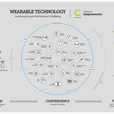IMPROVING HUMAN PERFORMANCE & WELLBEING. The Wearable Technology – Improving Human Performance and Wellbeing infographic by Callaghan Innovation, a business innovation agency based in New Zealand, breaks the topic down into sub components and explains which technologies are ready to utilise now and which will be ready in the future. The company is currently running its biennial C-Prize Challenge, in which Kiwi innovators and entrepreneurs are being are invited to create the next generation…