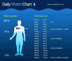 This is just a daily requirement chart, for better results its best to drink even more than the required amount. Water is a natural detox and skin purifier! Also helps with digestion!