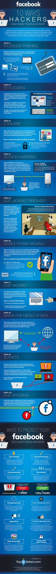 This infographic highlights the top 10 methods that hackers use to get into your Facebook accounts and how you can protect yourself against such attacks.