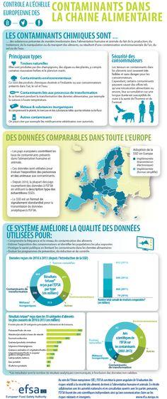 Comment l'EFSA et les États membres collaborent-ils pour rassembler des données permettant d'évaluer les risques potentiels des contaminants chimiques ? Quels contaminants sont présents dans l'alimentation humaine et animale ? Quels types d'aliments peuvent contenir des contaminants ? Qu'est-ce que la « description type des échantillons » ? – et pourquoi cette collaboration un exemple éloquent de coopération européenne en matière de sécurité des aliments ?