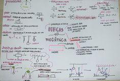 #força #mecânica #física #resumo
