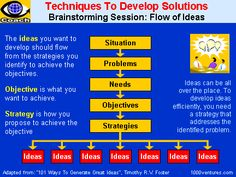 techniques to develop solutions Creative Thinking, Design Thinking, Idea Generation Techniques, Minding My Own Business, Lean Six Sigma, Learning Styles, Writing Help, Problem Solving, A Team