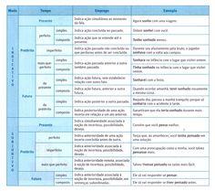 Tabela completa com tempos e modos verbais.