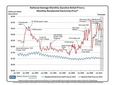 Oil Price Swings Can't Touch Electricity Prices For Electric Cars (InfoGraphic) #EndFossilFuelSubsidies
